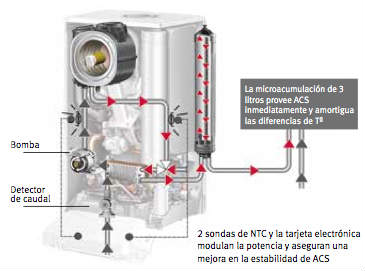 caldera con acumulador de agua